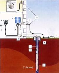 Технология строительства:  Водоснабжение и водоотведение